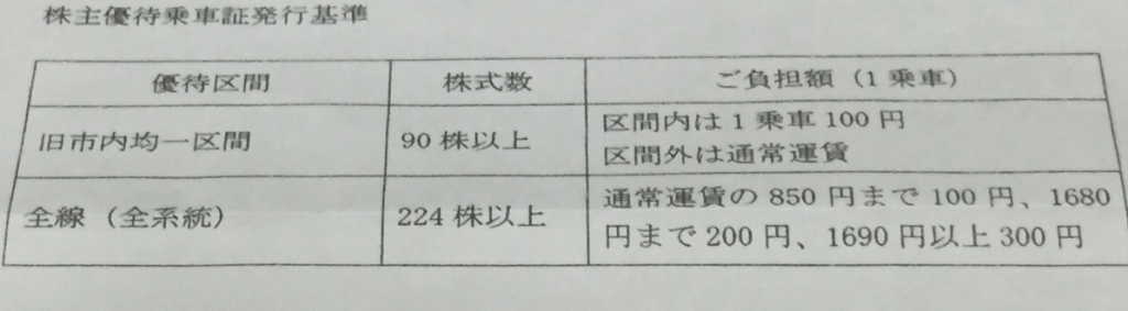 宮崎交通のバスのお得な乗り放題乗車券3