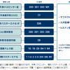 福岡ヤフオクドームのアクセスは?AIRJAMに間に合う地下鉄とバスでの行き方を調べてみた
