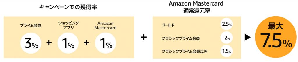 Amazonプライムデー2020最大7.5%還元