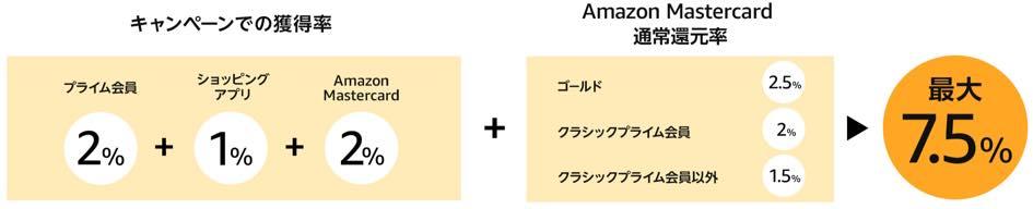 Amazon新生活セール2020のまとめ7_5%還元