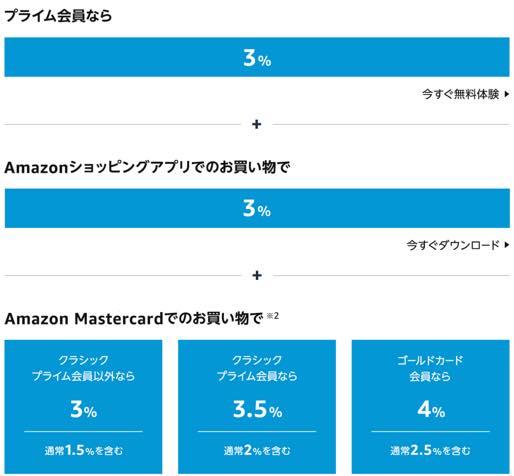Amazonプライムデー2021最大10%のポイント還元