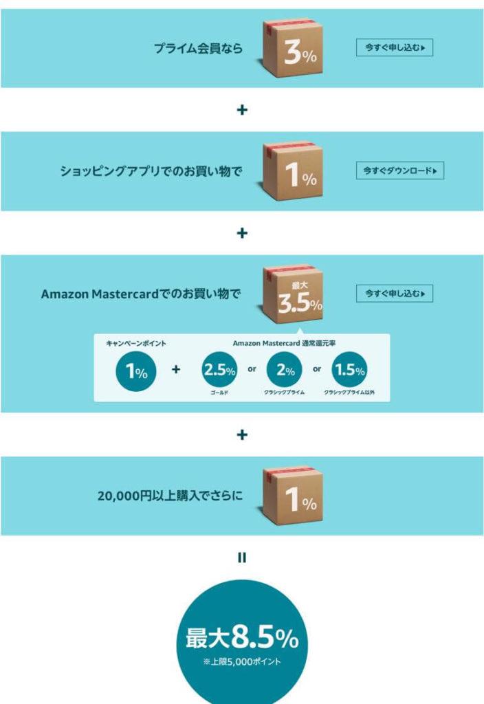 Amazonサイバーマンデー2019最大5000ポイント!最大10%還元キャンペーン