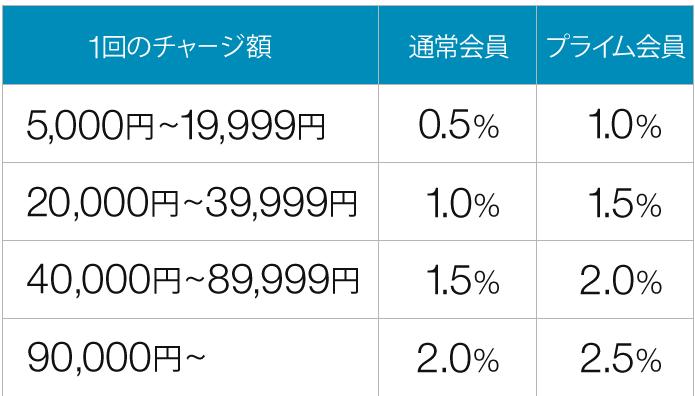 Amazon新生活セール2020Amazonギフト券チャージで最大2.5%還元