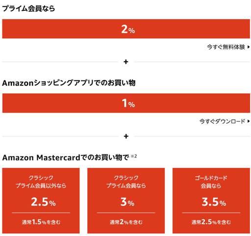Amazonの初売り2021最大5000ポイント!最大6_5%還元キャンペーン